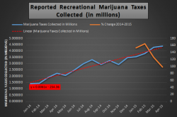 Pot Tax Holiday by the Numbers
