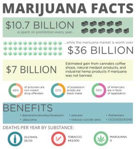 Marijuana-Facts